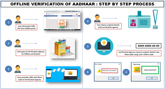 Offline Aadhaar Data Verification Service